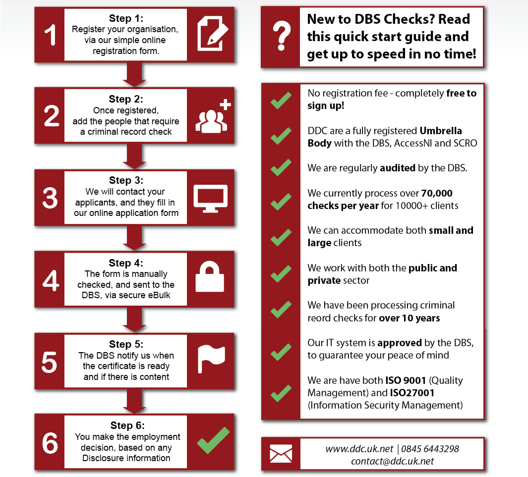 Our quick guide to getting started with DBS Checks